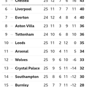 English Premier League Table Ahead Of Matchday 26 Fixtures On Saturday