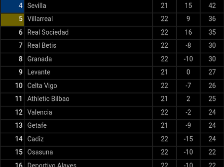 After Atletico Madrid Drew 2:2, See How The La Liga Table Looks As They Failed To Go 10 Points Clear