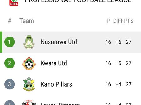Ikenna Offor scored a double as Nasarawa United won 3-0 to top the NPFL table.(Opinion)