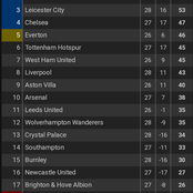 After Manchester United won Man City 2-0, Checkout How The Premier League Table Looks Like