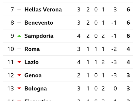 After AC Milan Beat Inter Milan 2-1, This Is How The Seria A Table Looks Like