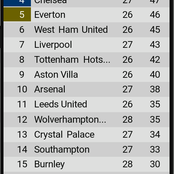 EPL table after Saturday's games as Leicester Move to 2nd position