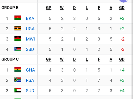 Africa Cup Of Nations Qualification Table After Yesterday's Matches