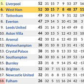 Huge Changes in Premier League Table After Newcastle Defeated Burnley 2-1, Chelsea & Liverpool Won