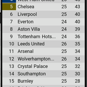 See how the EPL table looks like ahead of Chelsea, Man united and Arsenal games today
