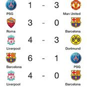 UEFA Champions League: The Biggest Comebacks In European Football History