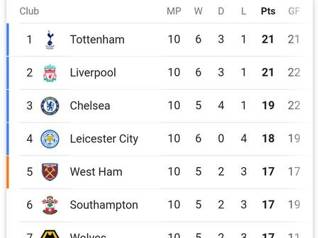 After Fulham Beat Leciester City 2-1, Here's How The Premier League Table Looks Like