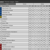 After All Matches Were Played Yesterday, This Is How The Premier League Table Now Looks Like
