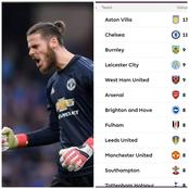 After DeGea Kept A Cleansheet, See The Current Standings In The Golden Glove Race