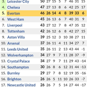 After All Yesterday Games were Played, See How Premier League Table has Changed as Chelsea Climb up