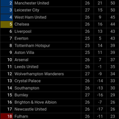 After Leicester City Drew 1:1 And Astonvilla Lost To Sheffield United, See How The EPL Table Looks.