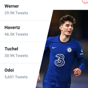 Kai Havertz is currently trending on Twitter, See the reason why he is on the top trends.