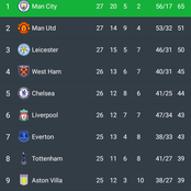 After Tottenham Won Today 1:0, See How The Premier League Table Changed