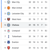 After Man City won 2-1, and Liverpool drew 0:0, See their next fixtures and league positions.