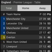 The EPL Table After Yesterday's Games As Leicester City Overtake Man United