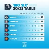 Manchester united Has The Least Point On The Premier League 'Big Six' Table So Far This Season