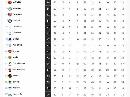 Checkout The EPL Table After Yesterday's Fixtures As West Ham Overthrows Chelsea On The EPL Table