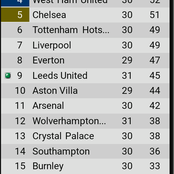 After Mancity lost 2-1 to 10-man Leeds united, see how the EPL table looks like