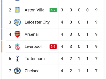English Premier League table after gameweek four