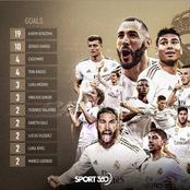 Real Madrid Are The First Team In La Liga To Have Had 21 Different Goalscorers In A Single Season