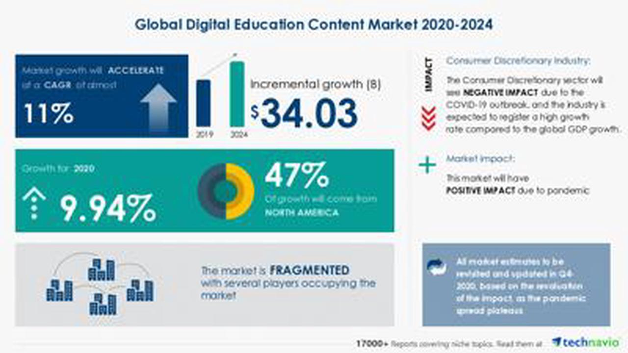 Global Digital Education Content Market Research 2020-2024