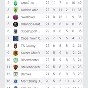 After a long weekend of football here is how the DStvprem log look
