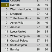 After Leicester won 2-1 and Arsenal drew 1-1, see how the EPL table looks like