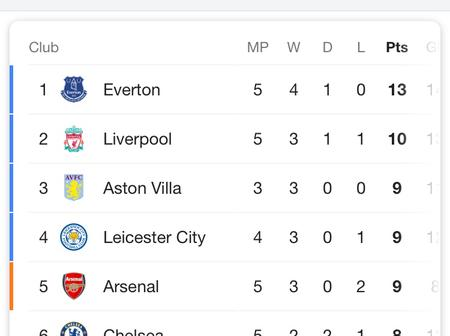 See How The Epl Table Look Like After Manchester United Beat Newcastle 4-1