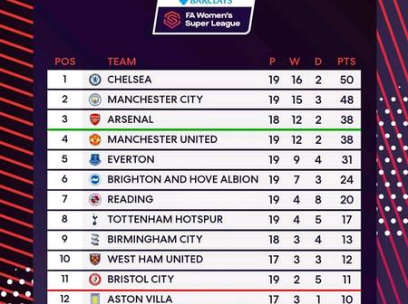 Final Barclays Women league table after week 19 as Chelsea wins 6-0 and Man united loses 1-0