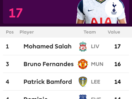 EPL: Harry Kane Leads The Goal Scorers And Assist Charts As We Head Into Game Week 30