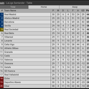Current Laliga Table As Real Madrid Moved Up To 1st Position After Defeating Barcelona 2:1