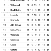 After Barcelona Won 3-0, This Is How The La Liga Table Looks Like