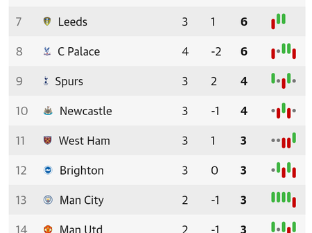After Chelsea Won Crystal Palace 4-0, This Is How The EPL Table Looks Like