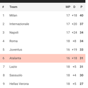 Serie A table after today's matches