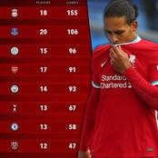 English Premier League Clubs With Most Games Missed By Injured Players - Chelsea Ranked 7th