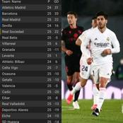 See The Laliga Table After Real Madrid Played 1-1 Against Real Sociedad On Monday Night