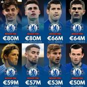 Chelsea Top 8 Most Expensive Signings