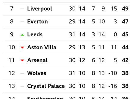 After Man City Lost 2-1 To Leeds United, This Is How The EPL Table Looks Like