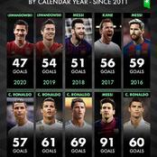 The Top Scorers Of Each Calendar Year Since 2011 - Will Lionel Messi Win It This Year?