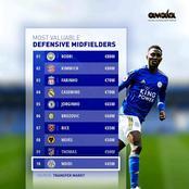 Football: Top 10 Most Valuable Defensive Midfielders
