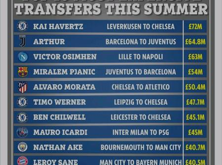 Top 10 Most Expensive 2020-21 Summer Transfer window -Check out No 6