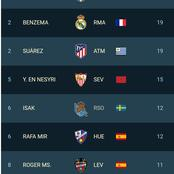 Check Out La Liga top scorers after Benzema scored to move closer to Lionel Messi