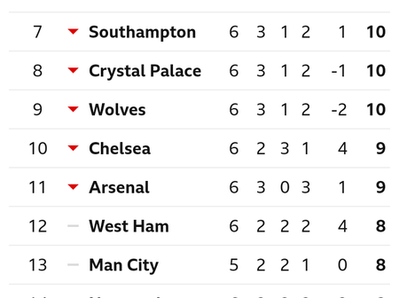 After Tottenham Hotspur Won Burnley 1-0, This Is How The EPL Table Looks Like