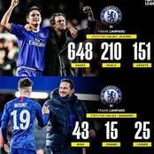 Lampard Statistics During his Playing Time for Chelsea and As Their Coach