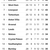 After Arsenal Drew 1-1 With Burnley, This Is How The EPL Table Looks Like
