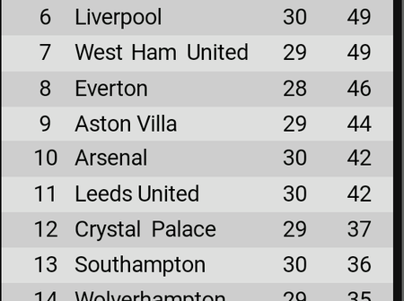 EPL table after yesterday's games as Tottenham close gap on Liverpool and Chelsea in top 4 race