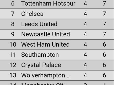 After Aston Villa beat Liverpool 7-2, This is how the English Premier League Table Look