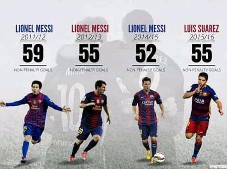 Not Just Messi, See Another Player That Has Scored 50-Plus Non-penalty Goals In A Single Season.