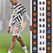 Every Match Manchester United Played After They Top Premier League Table