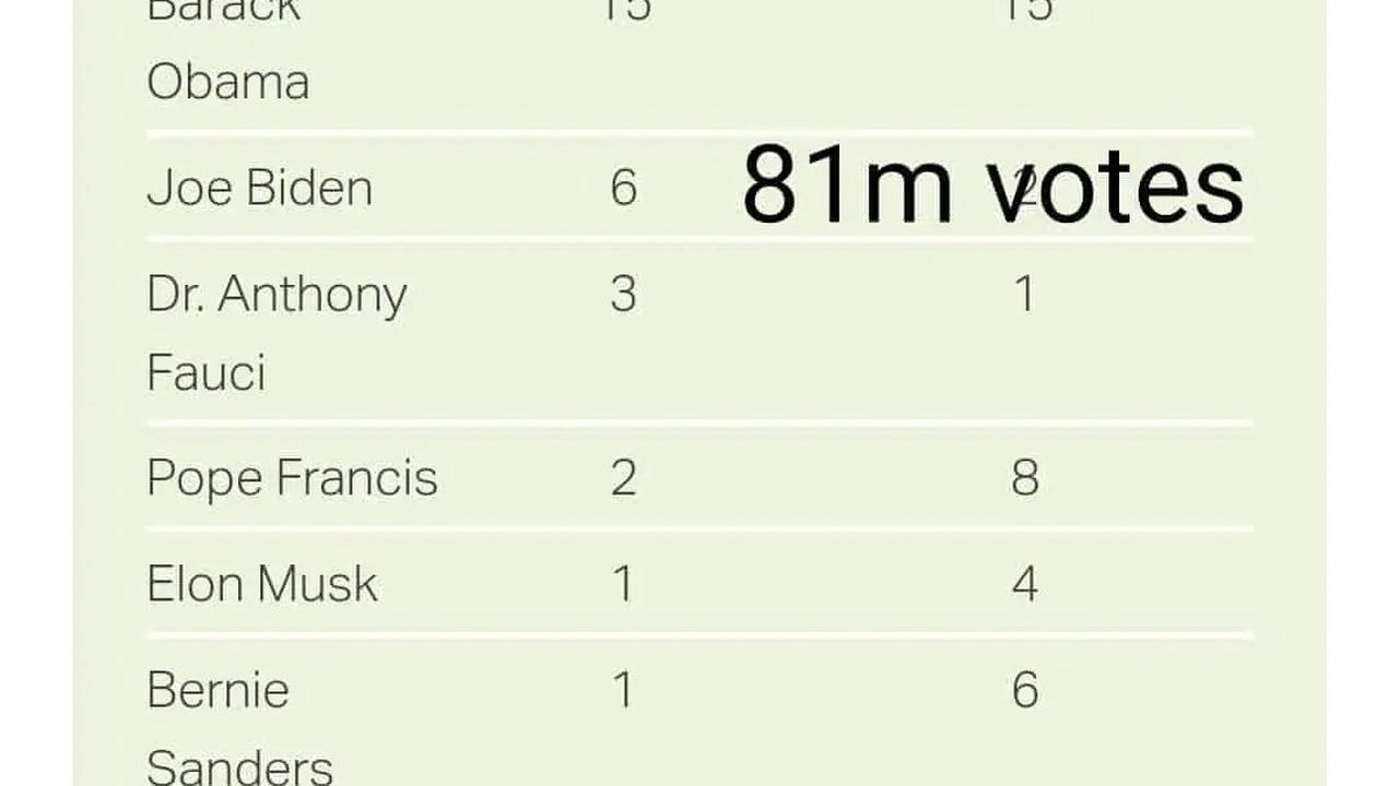 Trump's Gallup's most admired man, Biden, Mr. 84 million, is a distant third